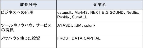 表1:ビッグデータ分野の先進企業10社(米FirstCompanyの『The World Top 10 Most Innovative Companies of 2015 in Big Data』から作成)