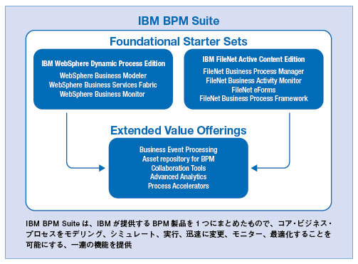 IBM BPM Suite