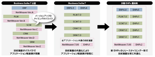 画像:図1 Business Suite