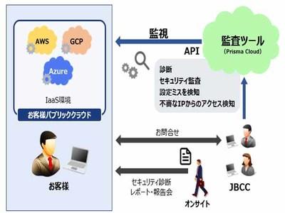 JBCC、クラウドの設定内容を監査するサービスを提供、設定変更や不審な通信も監視