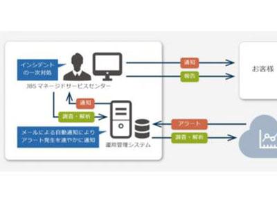 JBS、Microsoft Cloud App Securityのマネージドサービスを開始、安全なクラウド利用を支援