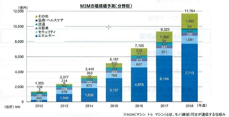 M2M市場は2018年に1兆円超え、B2CのECは20兆円に 野村総研がICT市場の予測データを公開