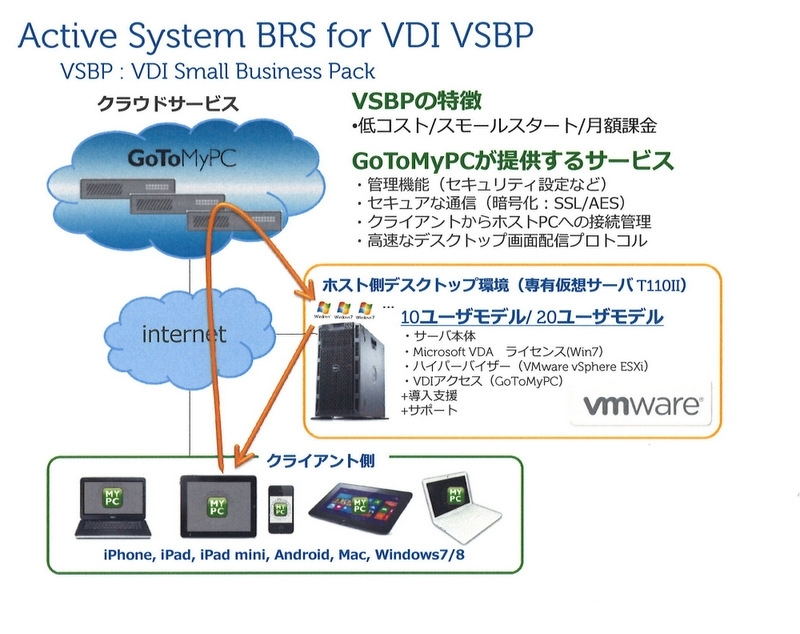 図4:「Active Systems BRS for VDI VSBP」の構成イメージ