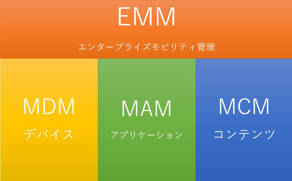 待ったなしのモバイルワーク改革を支えるEMM