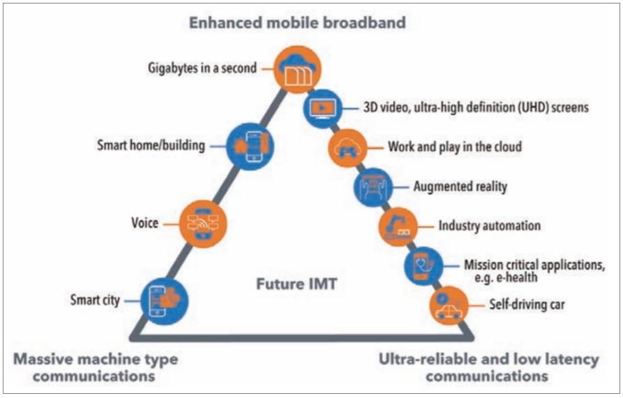 通信 技術 5g の g と は 何 の こと