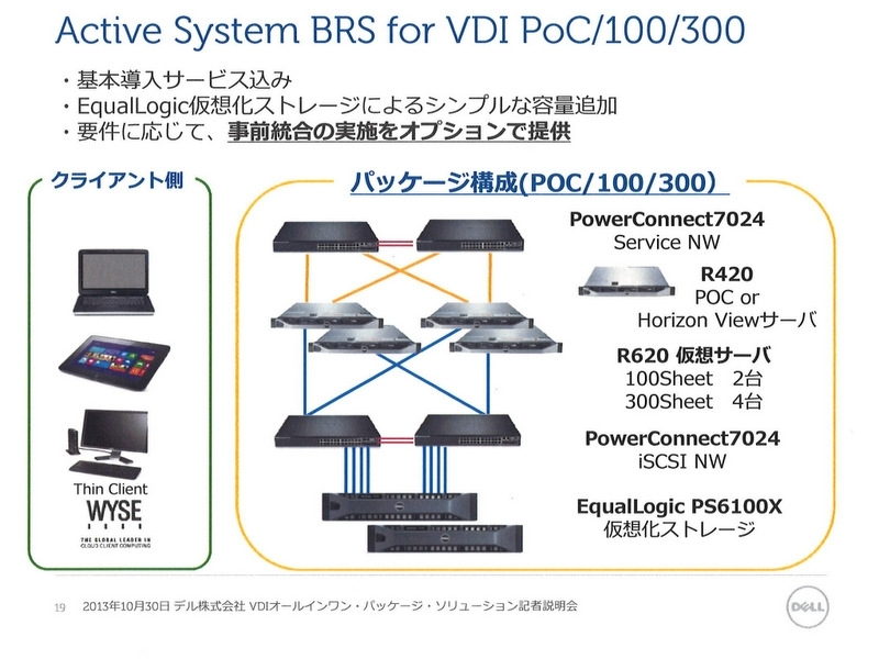 図1:「Active Systems BRS for VDI」の構成イメージ