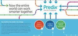 図1:米GEの「Predix」の概念