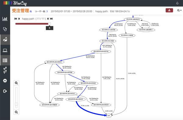 画面1:「HappyPath-ERP」機能の画面イメージ(出典:MeeCap)