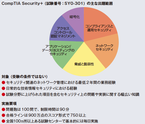 図 CompTIA Security+ の概要