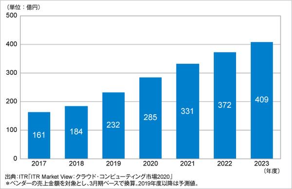 図1:DaaS市場規模推移および予測(2017~2023年度予測)(出典:アイ・ティ・アール)