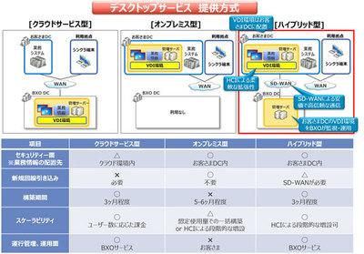NTTデータ、クラウド型の仮想デスクトップを強化しオンプレミスでも提供可能に