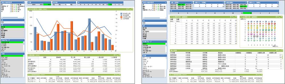 富士通、同社のビッグデータ分析プラットフォームにQlikViewを統合