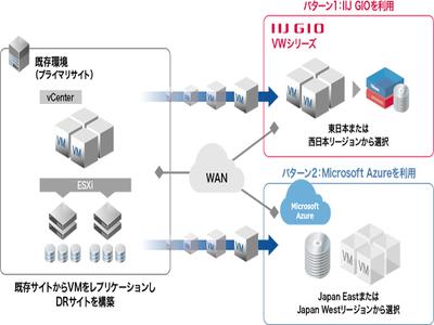 IIJ、クラウド上に災害復旧(DR)サイトを構築するサービスをワンパッケージ化