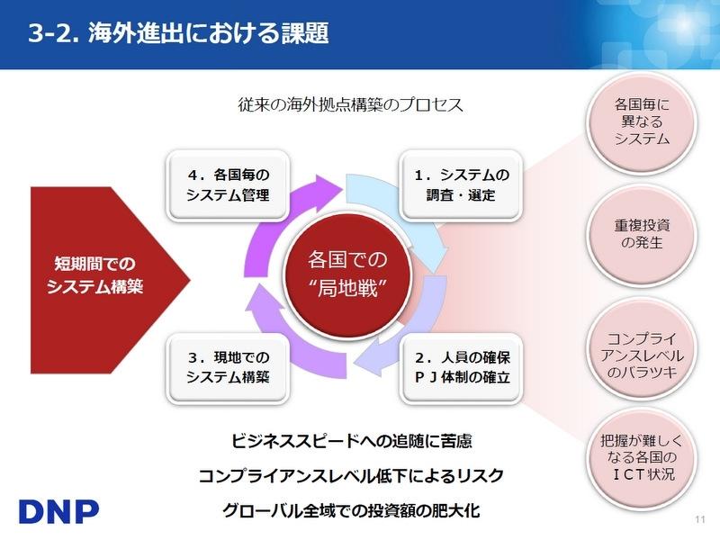 大日本印刷、海外拠点のシステム共通化をめざし、基幹業務クラウドを ...