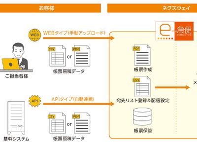 ネクスウェイ、帳票発行を自動化するクラウドサービス、作成した帳票をメールや郵送で配送