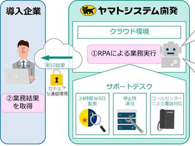 ヤマトシステム開発、クラウド型のRPAロボットを従量制で提供、運用監視込み