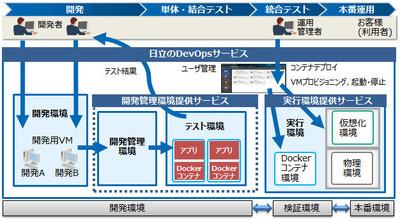 日立製作所、基幹システム向けにDevOps環境を提供するクラウドサービス