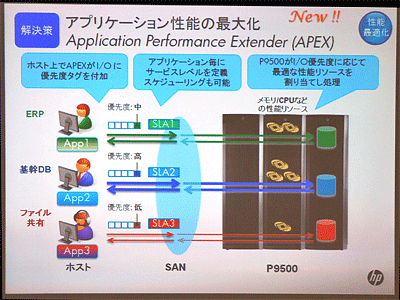 写真1 QoS機能「Application Performance Extender」の仕組み