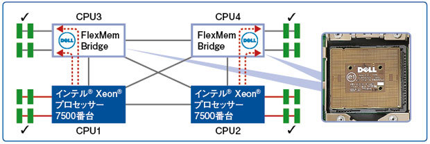 Dell FlexMem Bridge