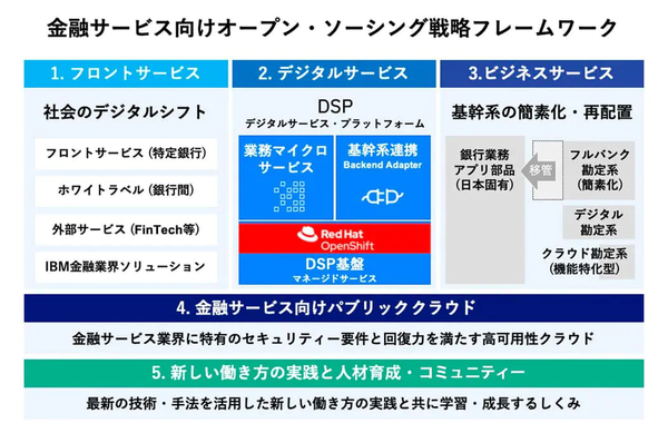 Ibm デジタル サービス 日本 日本IBM、子会社を合併しDX推進の「日本アイ・ビー・エム デジタルサービス」を発足