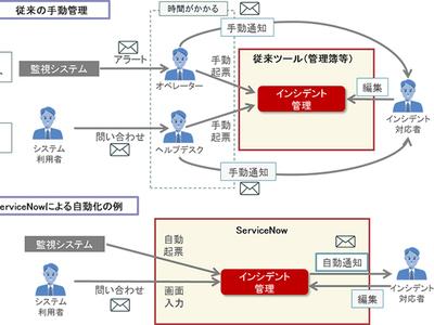 NTTデータが運用管理クラウドサービス「ServiceNow」を販売、導入から運用まで支援