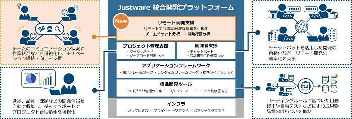日立、ソフトウェア開発環境「Justware」を強化、リモート開発を支援 ...