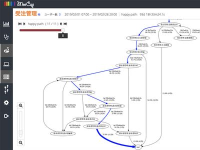MeeCap、プロセスマイニングツール「MeeCap」をクラウド型で提供
