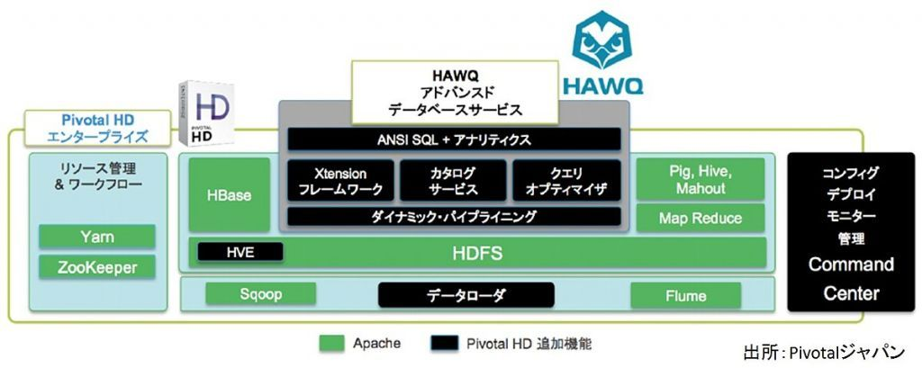 図:「Pivotal HD Enterprise」と「HAWQ」の構成概要