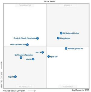 図1:米ガートナーの『Magic Quadrant for Single-Instance ERP for Product-Centric Midmarket Companies』でIFSはリーダーポジションに位置する