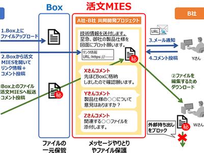 日立、ファイル共有とチャットを組み合わせたクラウド「活文MIES Box連携ソリューション」