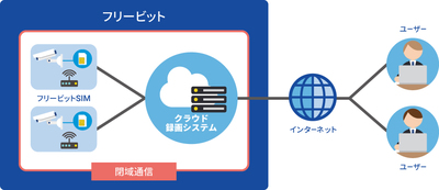 フリービット、クラウド型の監視カメラシステムを開始、モバイル通信SIMとセットで提供