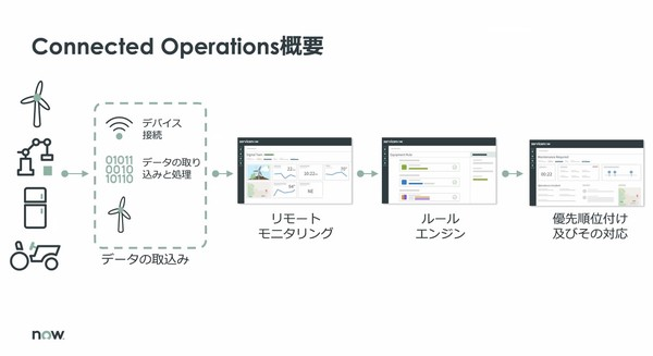 図1:ServiceNow Connected Operationsの機能(出典:ServiceNow Japan)