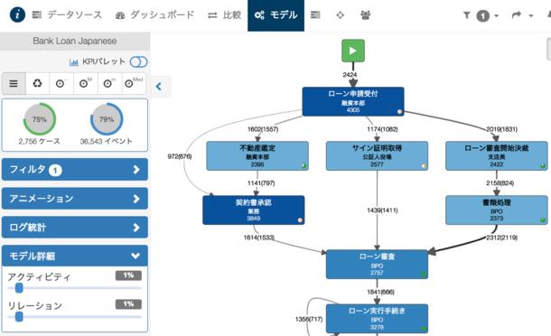 IHI、プロセスマイニングツール「myInvenio」を導入、業務プロセス分析 ...
