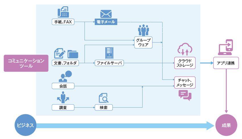 転換期を迎えたビジネスコミュニケーションツールの新常識