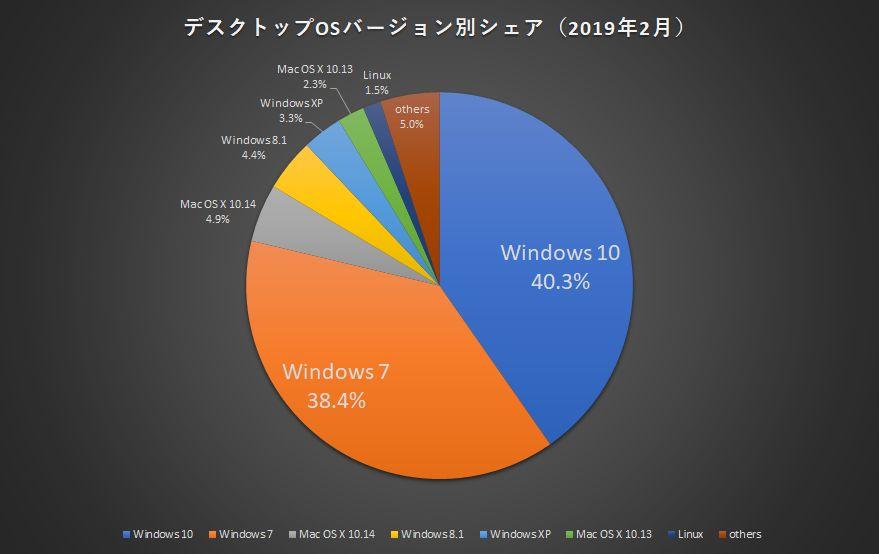 Windows 7延長サポート終了まで9カ月、OS切り替えを機にネット…