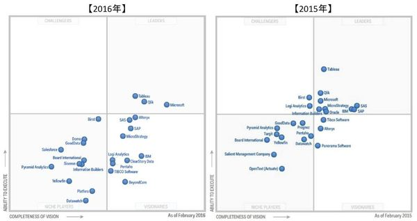 図1:2016年と2015年の「Magic Quadrant for Business Intelligence and Analytics Platforms」