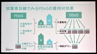 hpe dl360 gen10 ファームウェア アップデート