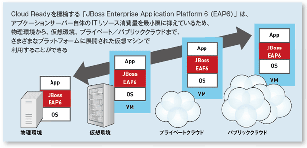 JBoss Enterprise Application Platform 6(EAP6)