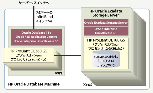 図1 HP Oracle Database Machineの構成
