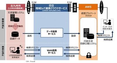 北九州市と日立、庁内データとパブリッククラウドを安全に連携させる実証実験