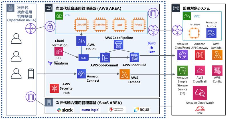 TIS、コードベースでAWSの運用を管理できる基盤サービス「次世代統合 ...