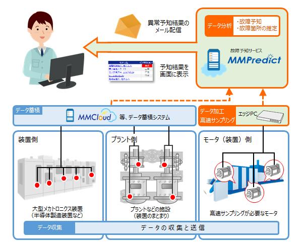 安川情報システム、機械学習でモ...