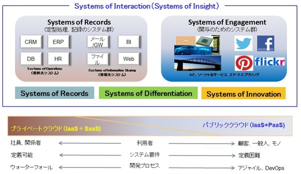 図1:SoR(Systems of Record)とSoE(Systems of Engagement)
