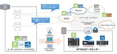 NTTスマートコネクトほか、国内向けクラウド接続サービスを提供