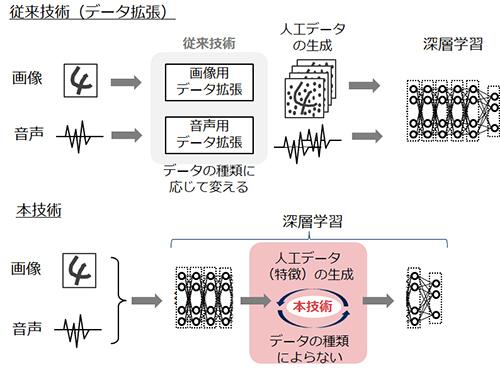 図1:従来技術(学習前のデータの拡張)と今回開発した技術(ニューラルネットワークの中間層で得られる特徴量を変化させる)の違い(出典:NEC)
