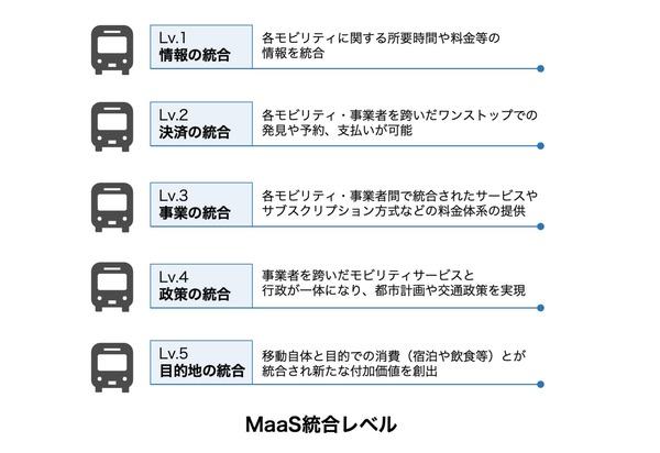 図2:2020年現在、第1段階の情報から、第2段階の決済、第3段階の事業、弾4段階の政策、第5段階の目的地、――の順番で、サービスの統合が提唱されている(出典:ボールドライト)