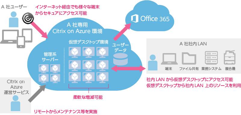 日本ユニシス、Windows 10の仮想デスクトップ「Citrix on Azure運営