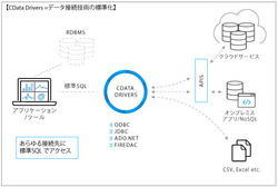 図1●CData Driversの概要(出所:CData Software Japan)
