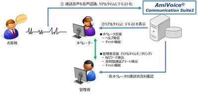 図1●三井住友カードによる音声認識ソフトの利用イメージ(出所:SCSK)