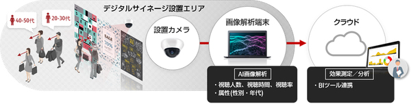 図1:「FUJITSU Technical Computing Solution GREENAGES Citywide Surveillance V3」の概要(出典:富士通)
